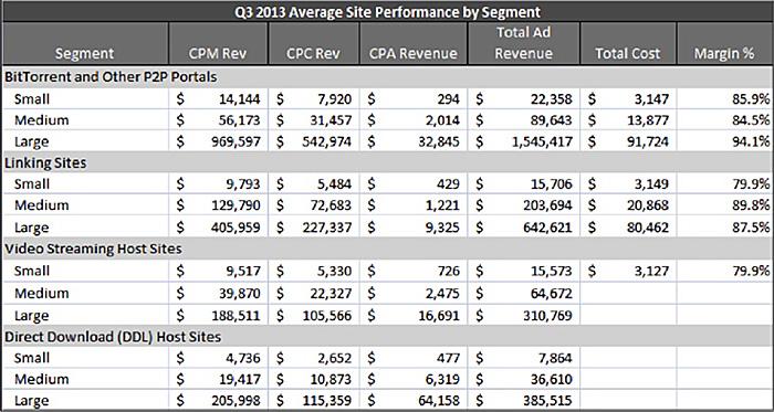 DCA-Bericht. Torrent Umsätze