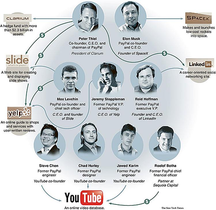 PayPal Mafia.